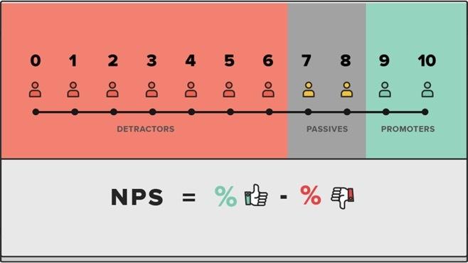 密码保护:市场调研:怎么判断用户对你满不满意?